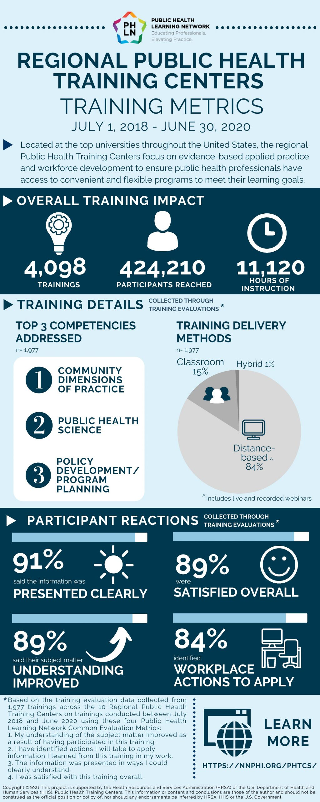 Infographic with data from National PHTC Trainings